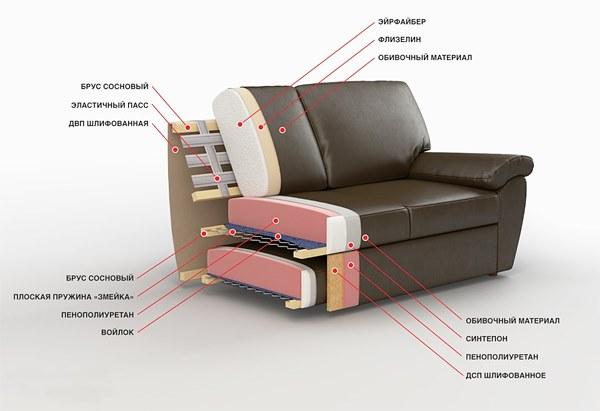 Обивка диванов на дому цена стоимость Украина